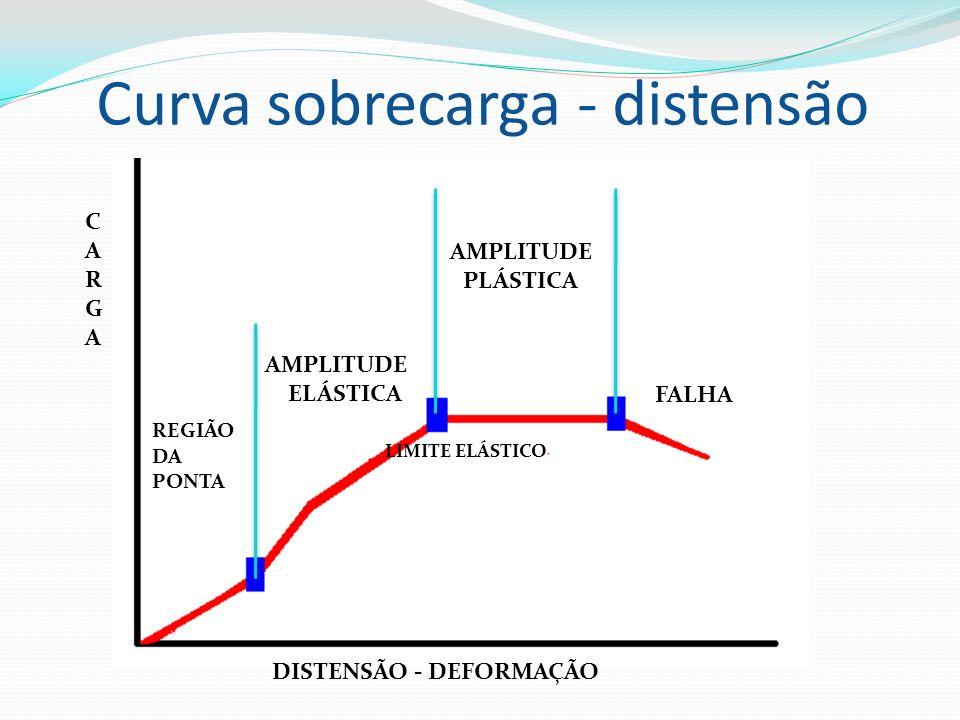 Curva sobrecarga - distensão