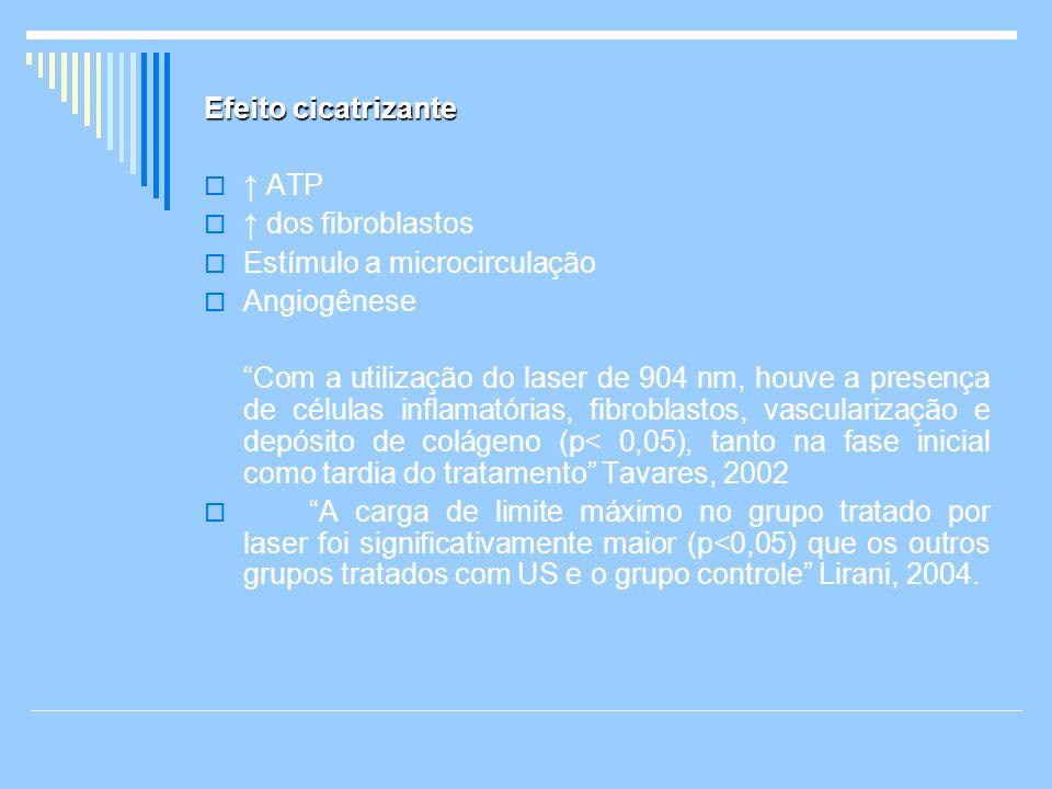 Efeito cicatrizante↑ ATP. ↑ dos fibroblastos. Estímulo a microcirculação. Angiogênese.