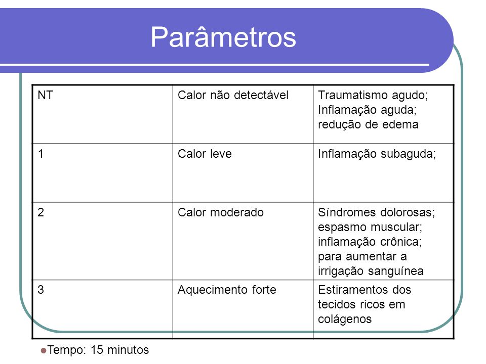Parâmetros NT Calor não detectável