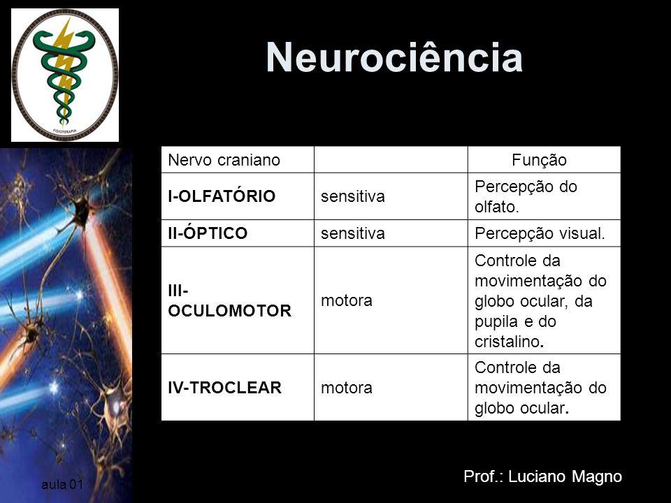 Neurociência Nervos Cranianos Nervo craniano Função I-OLFATÓRIO