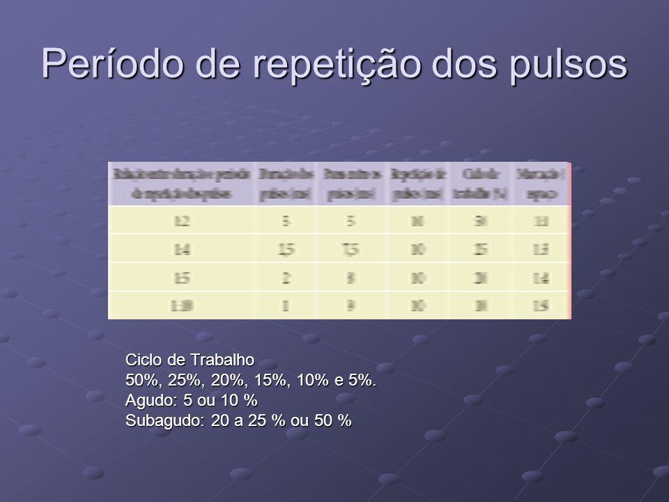 Período de repetição dos pulsos