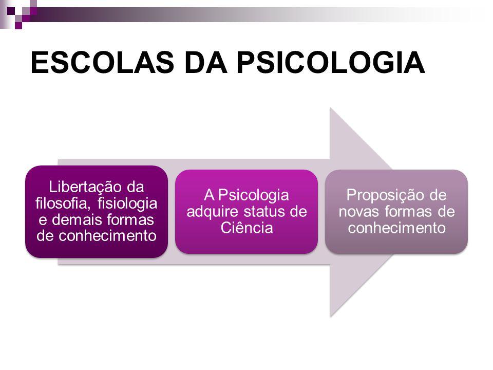 ESCOLAS DA PSICOLOGIA Libertação da filosofia, fisiologia e demais formas de conhecimento. A Psicologia adquire status de Ciência.