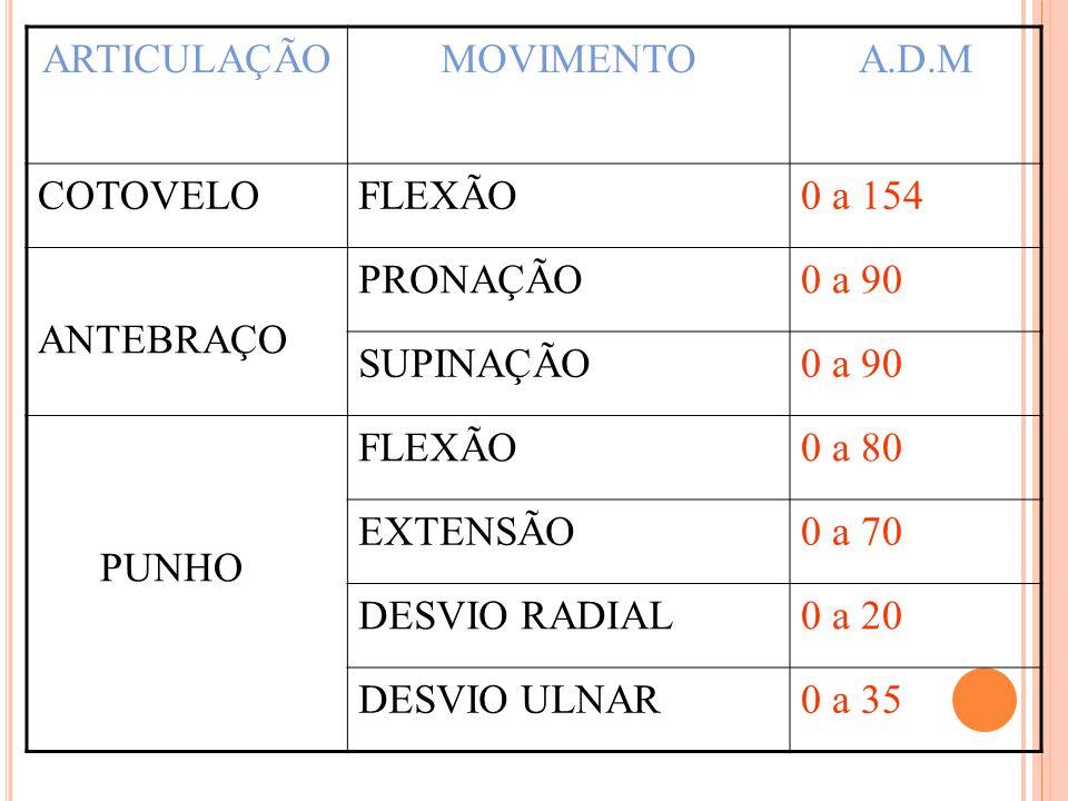 ARTICULAÇÃO MOVIMENTO. A.D.M. COTOVELO. FLEXÃO. 0 a 154. ANTEBRAÇO. PRONAÇÃO. 0 a 90. SUPINAÇÃO.