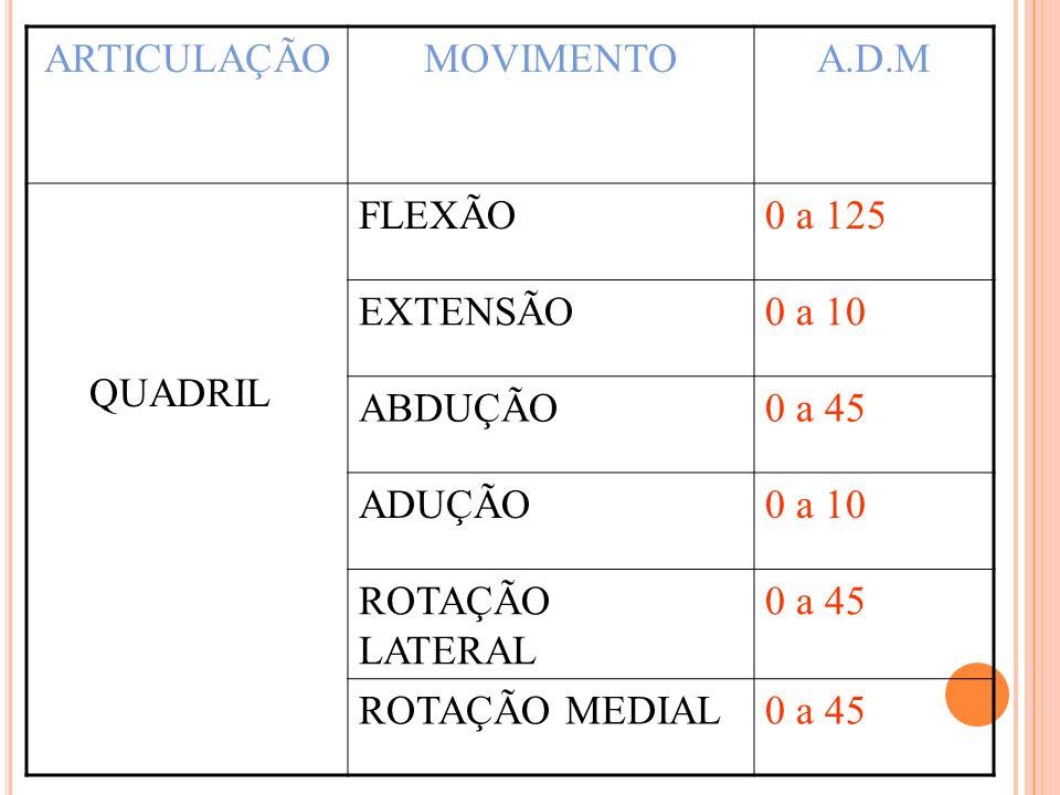ARTICULAÇÃO MOVIMENTO. A.D.M. QUADRIL. FLEXÃO. 0 a 125. EXTENSÃO. 0 a 10. ABDUÇÃO. 0 a 45. ADUÇÃO.