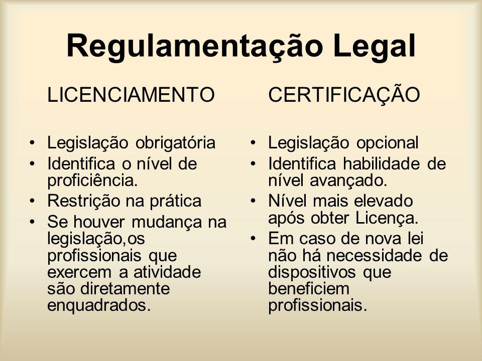 Regulamentação Legal LICENCIAMENTO CERTIFICAÇÃO Legislação obrigatória