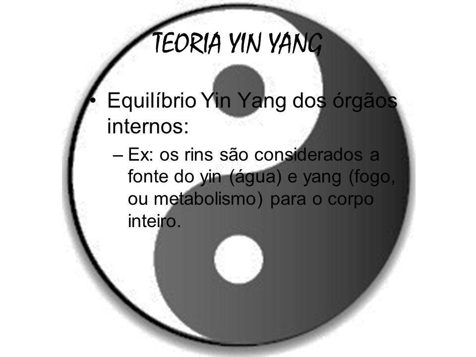 TEORIA YIN YANG Equilíbrio Yin Yang dos órgãos internos: