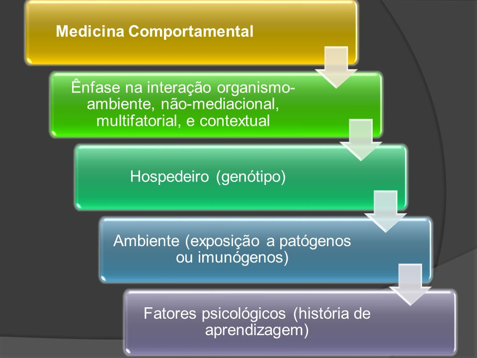 Medicina Comportamental
