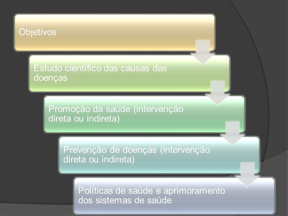 Objetivos Estudo científico das causas das doenças. Promoção da saúde (intervenção direta ou indireta)
