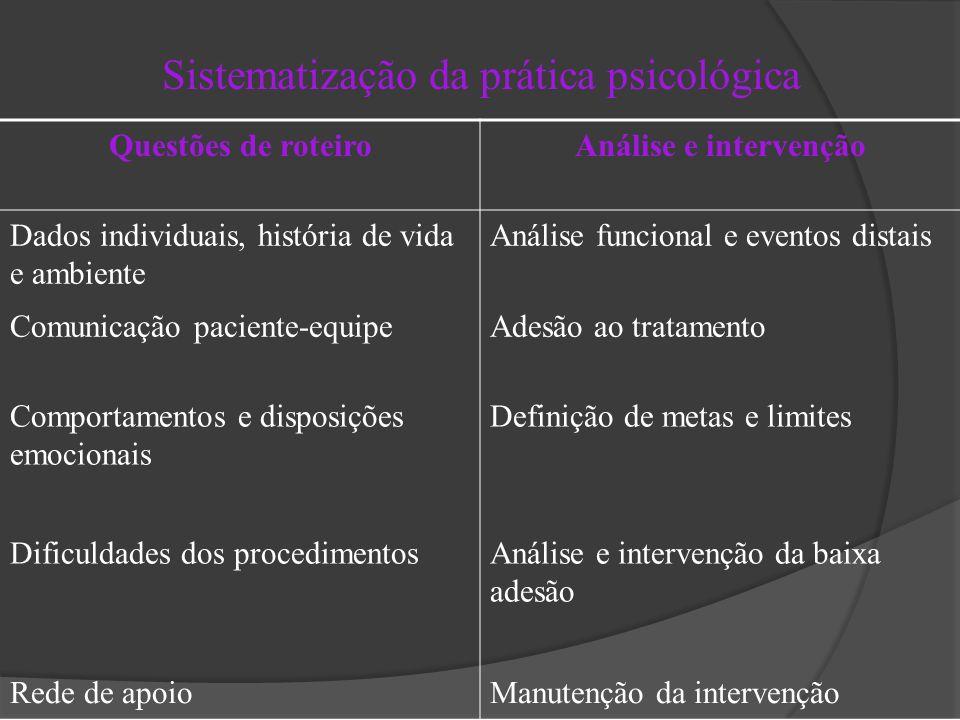 Sistematização da prática psicológica