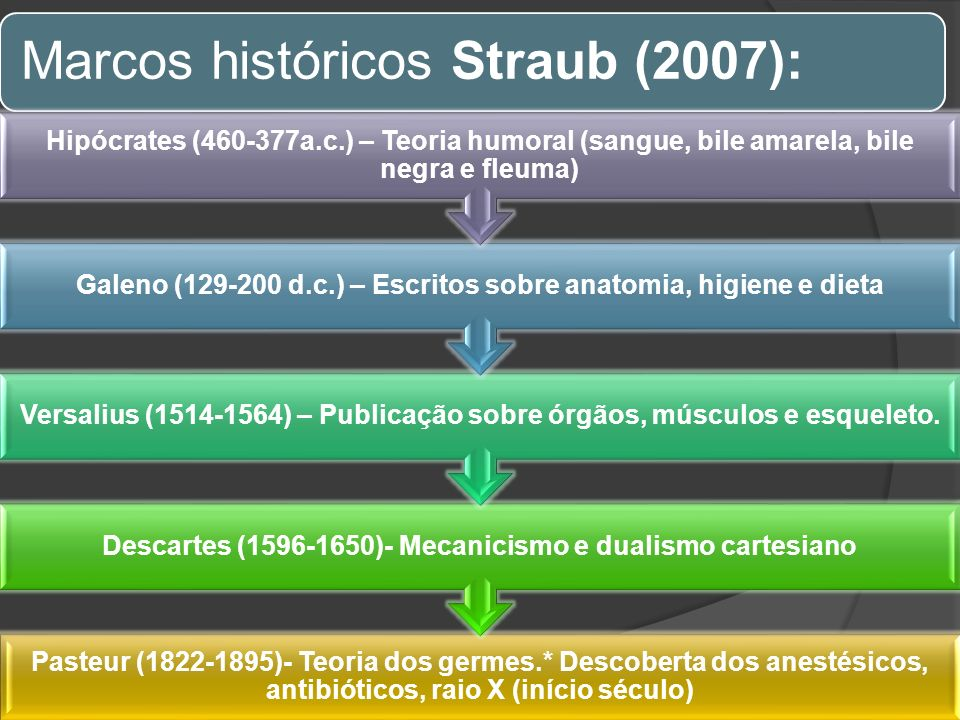 Marcos históricos Straub (2007):