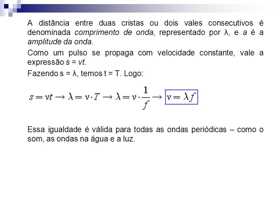 A distância entre duas cristas ou dois vales consecutivos é denominada comprimento de onda, representado por λ, e a é a amplitude da onda.