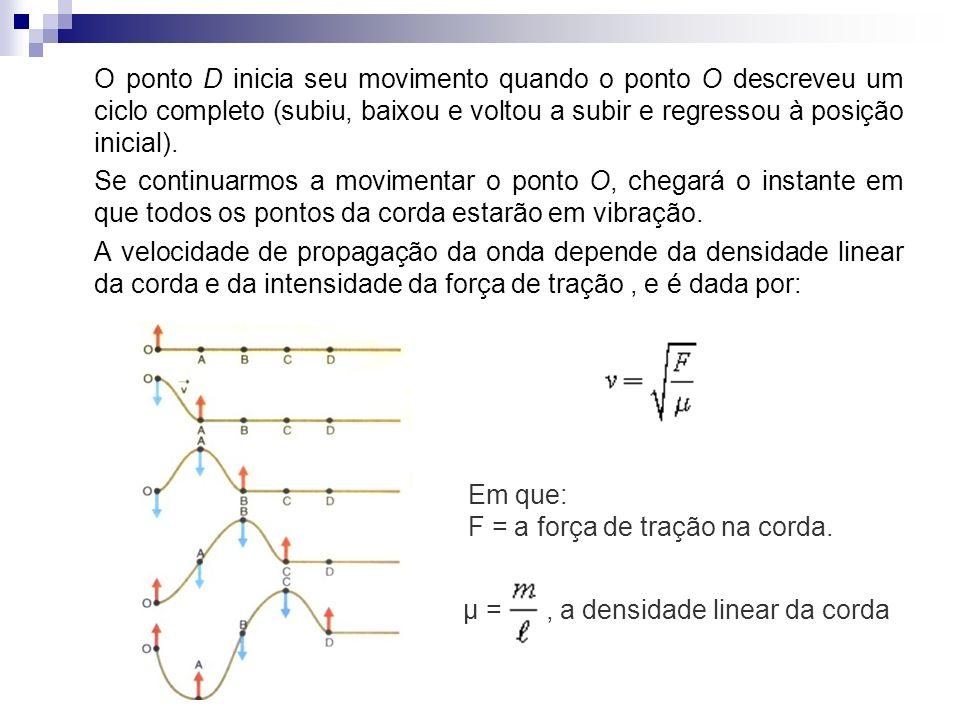 O ponto D inicia seu movimento quando o ponto O descreveu um ciclo completo (subiu, baixou e voltou a subir e regressou à posição inicial).