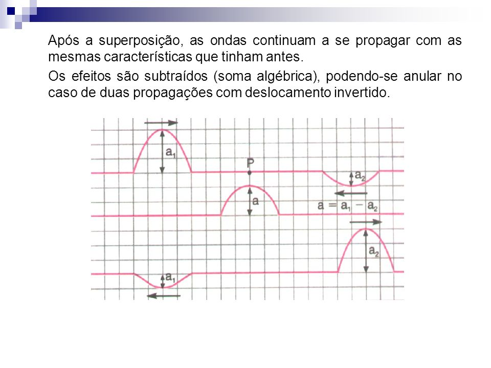 Após a superposição, as ondas continuam a se propagar com as mesmas características que tinham antes.