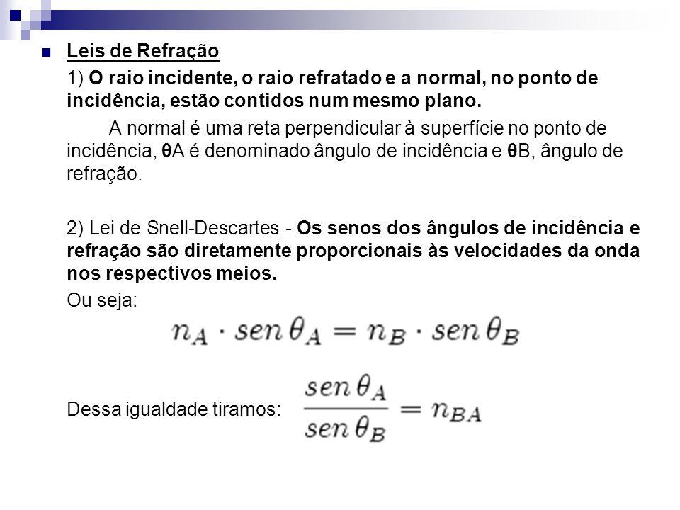 Leis de Refração 1) O raio incidente, o raio refratado e a normal, no ponto de incidência, estão contidos num mesmo plano.