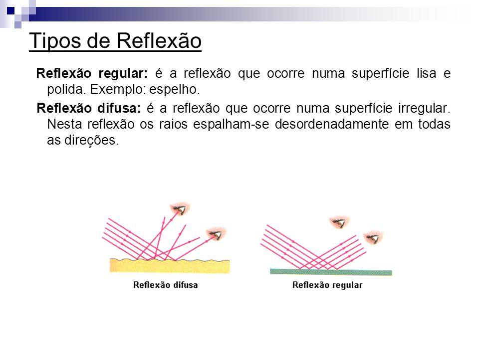 Tipos de Reflexão Reflexão regular: é a reflexão que ocorre numa superfície lisa e polida. Exemplo: espelho.