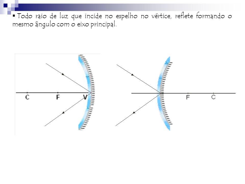 Todo raio de luz que incide no espelho no vértice, reflete formando o mesmo ângulo com o eixo principal.