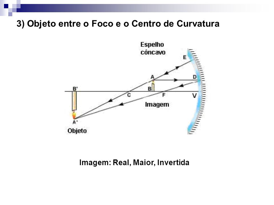 3) Objeto entre o Foco e o Centro de Curvatura