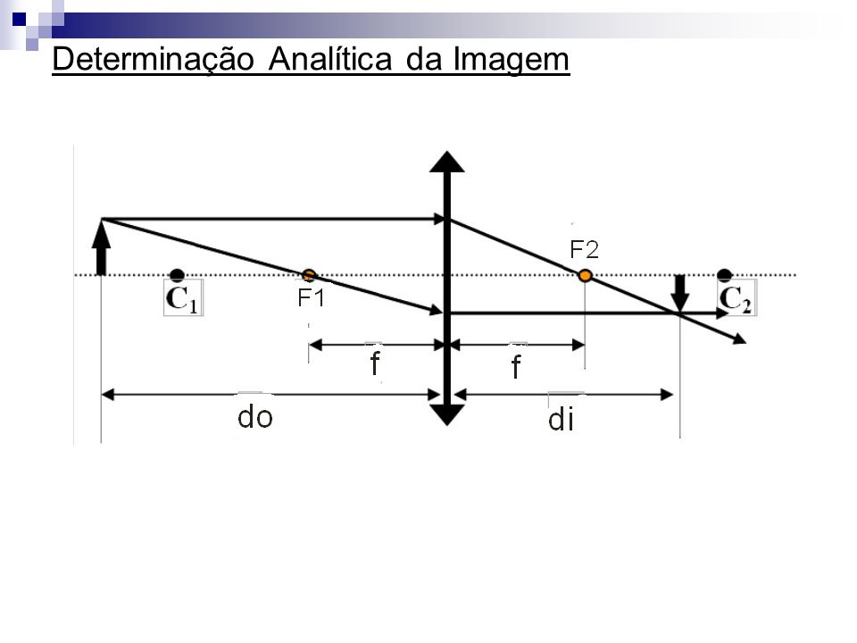 Determinação Analítica da Imagem