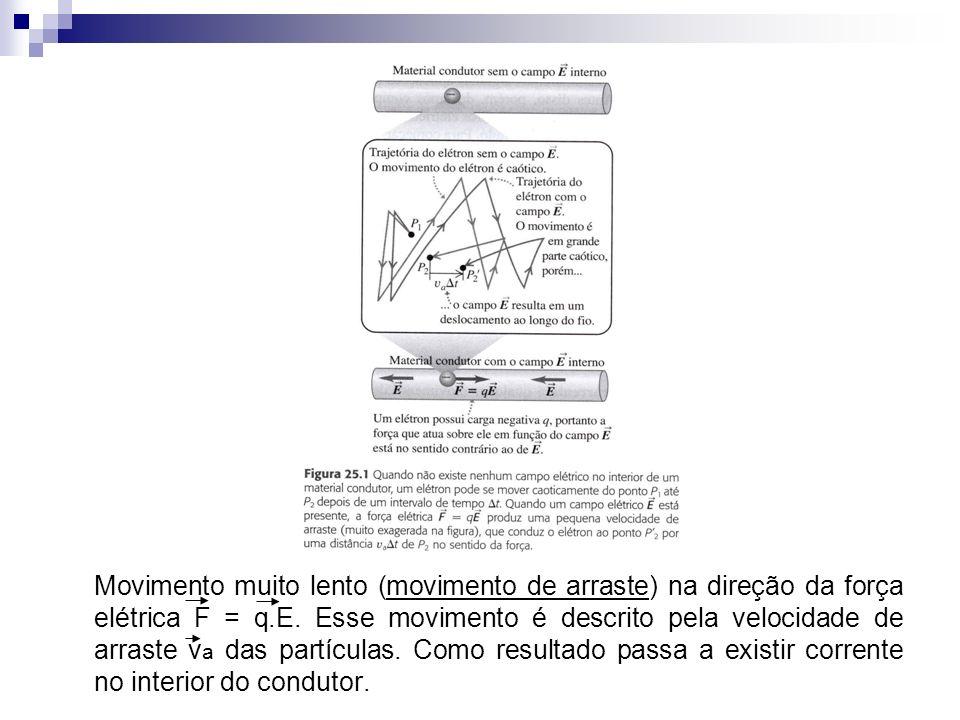 Movimento muito lento (movimento de arraste) na direção da força elétrica F = q.E.