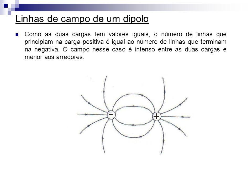 Linhas de campo de um dipolo