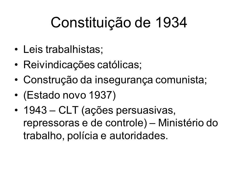 Constituição de 1934 Leis trabalhistas; Reivindicações católicas;