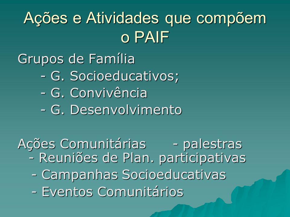 Ações e Atividades que compõem o PAIF