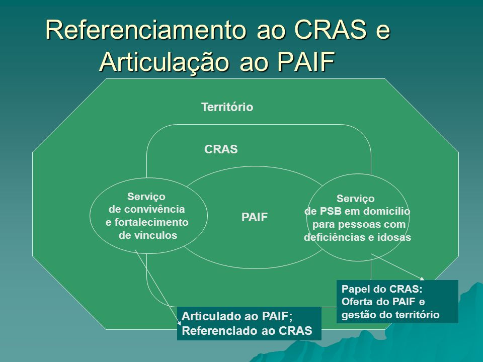 Referenciamento ao CRAS e Articulação ao PAIF