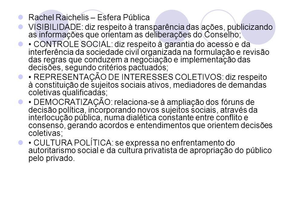 Rachel Raichelis – Esfera Pública