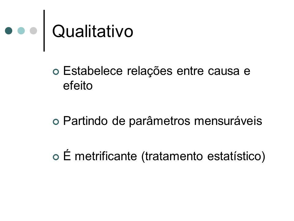 Qualitativo Estabelece relações entre causa e efeito
