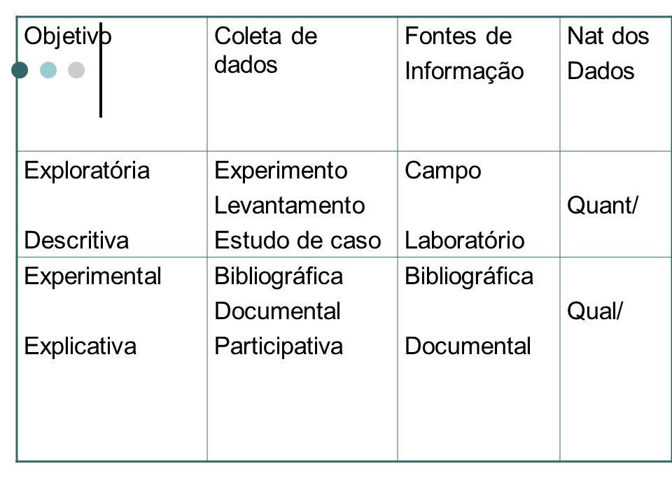 Objetivo Coleta de dados. Fontes de. Informação. Nat dos. Dados. Exploratória. Descritiva. Experimento.