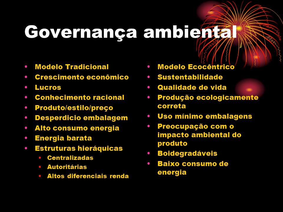 Governança ambiental Modelo Tradicional Crescimento econômico Lucros