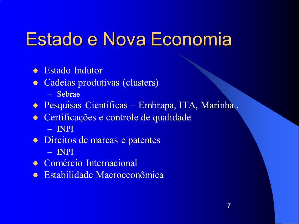 Estado e Nova Economia Estado Indutor Cadeias produtivas (clusters)