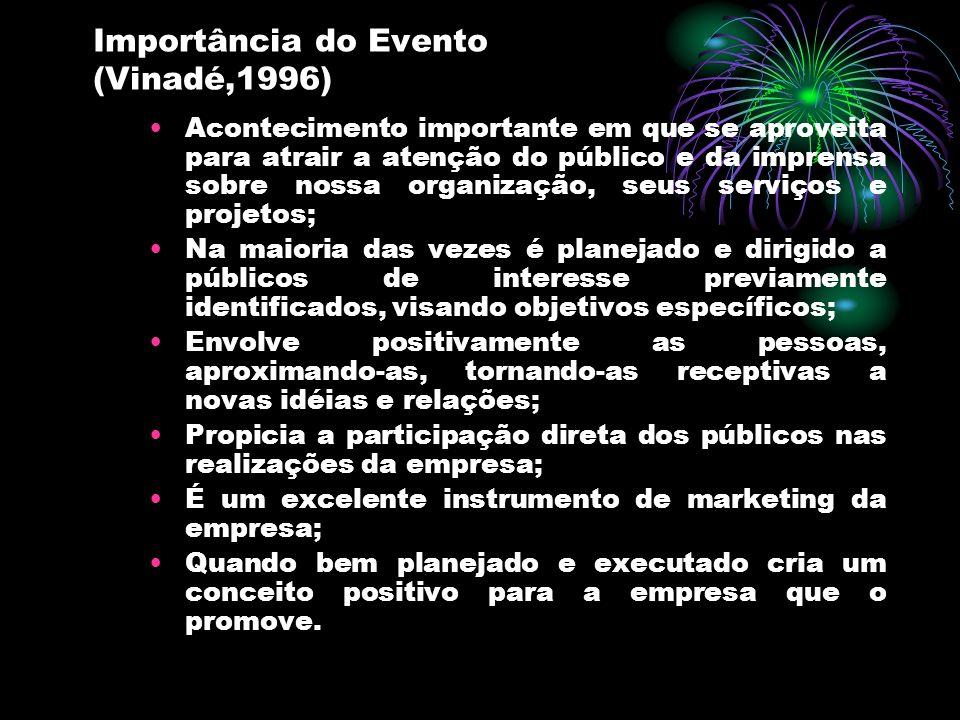 Importância do Evento (Vinadé,1996)