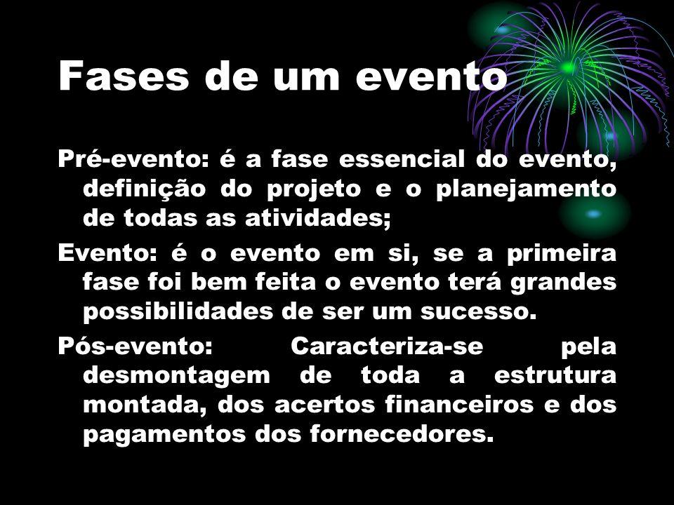 Fases de um evento Pré-evento: é a fase essencial do evento, definição do projeto e o planejamento de todas as atividades;