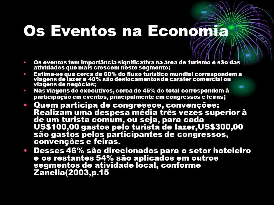 Os Eventos na Economia Os eventos tem importância significativa na área de turismo e são das atividades que mais crescem neste segmento;