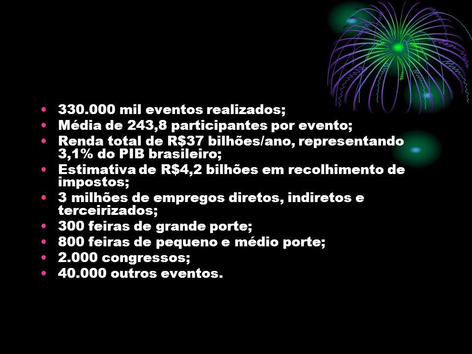 330.000 mil eventos realizados;