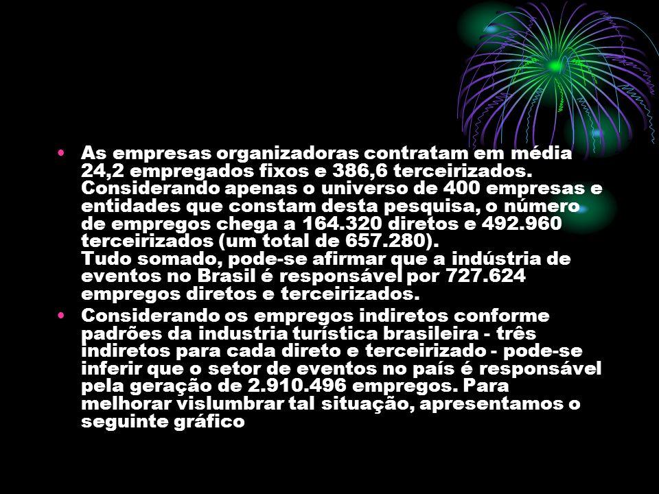 As empresas organizadoras contratam em média 24,2 empregados fixos e 386,6 terceirizados. Considerando apenas o universo de 400 empresas e entidades que constam desta pesquisa, o número de empregos chega a 164.320 diretos e 492.960 terceirizados (um total de 657.280). Tudo somado, pode-se afirmar que a indústria de eventos no Brasil é responsável por 727.624 empregos diretos e terceirizados.