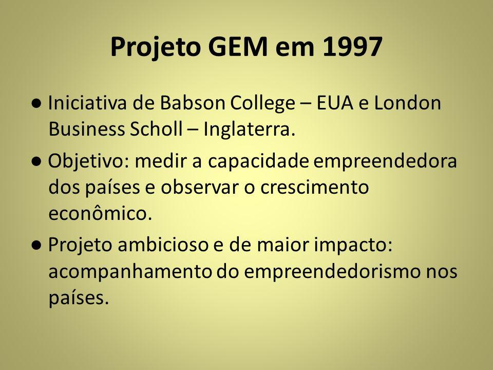 Projeto GEM em 1997