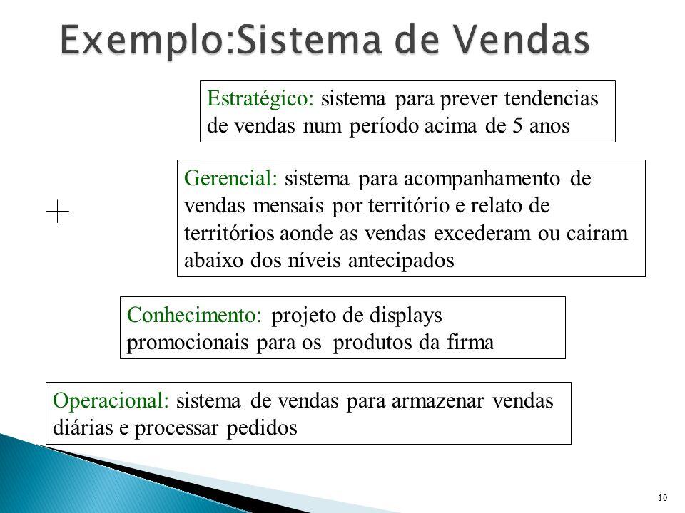 Exemplo:Sistema de Vendas