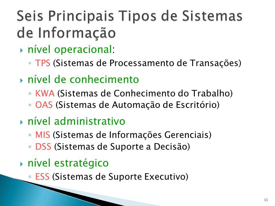 Seis Principais Tipos de Sistemas de Informação
