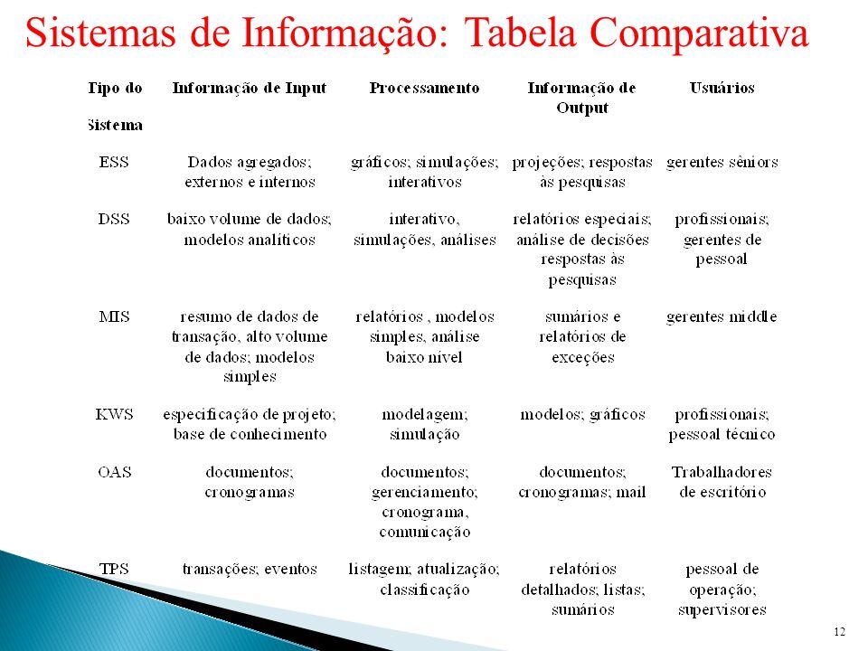 Sistemas de Informação: Tabela Comparativa