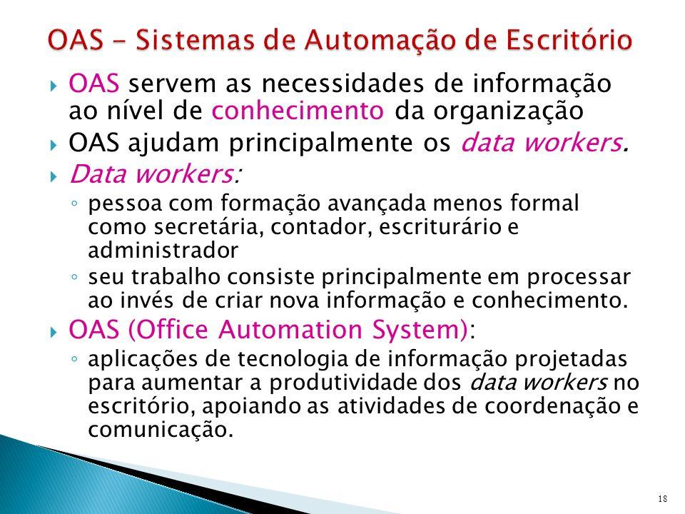OAS - Sistemas de Automação de Escritório