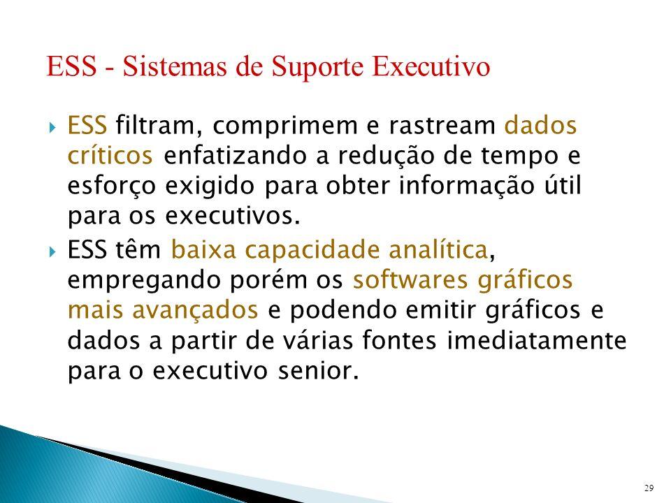 ESS - Sistemas de Suporte Executivo