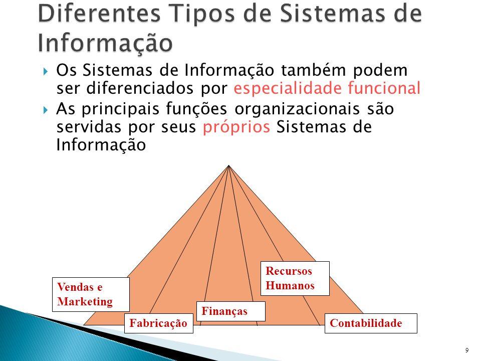 Diferentes Tipos de Sistemas de Informação
