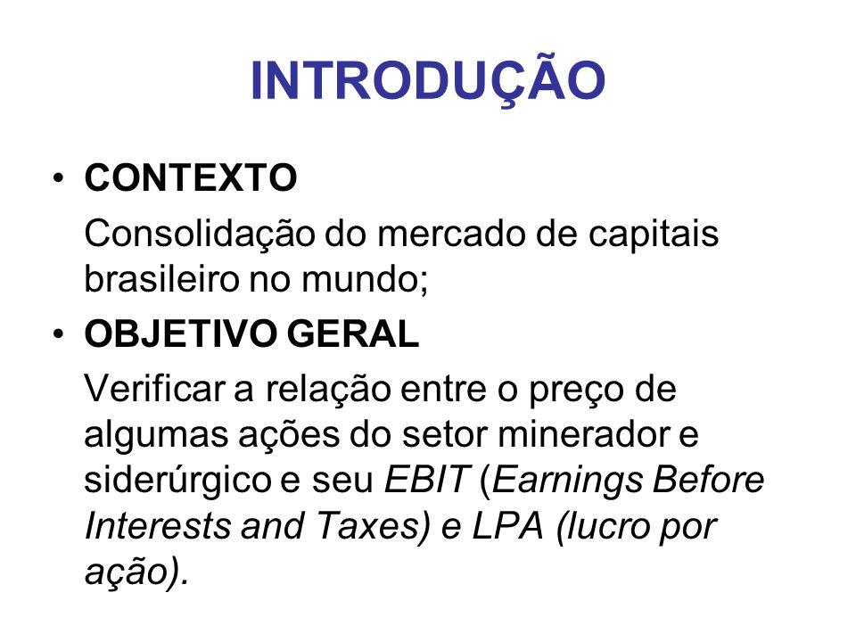 INTRODUÇÃO CONTEXTO. Consolidação do mercado de capitais brasileiro no mundo; OBJETIVO GERAL.
