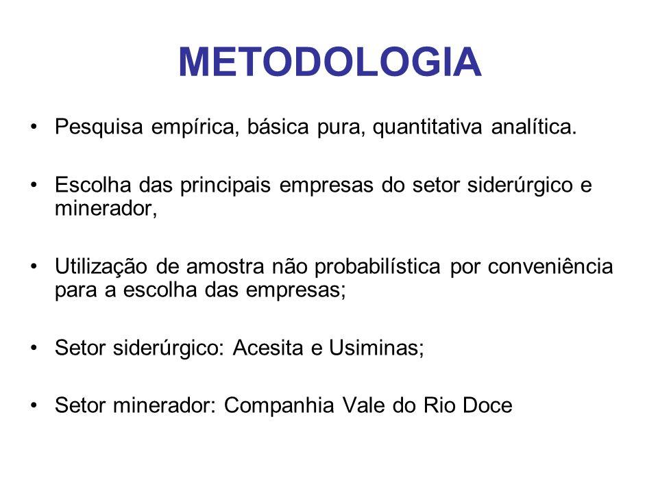 METODOLOGIA Pesquisa empírica, básica pura, quantitativa analítica.