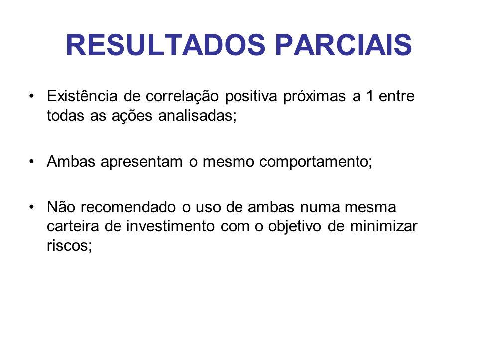 RESULTADOS PARCIAIS Existência de correlação positiva próximas a 1 entre todas as ações analisadas;