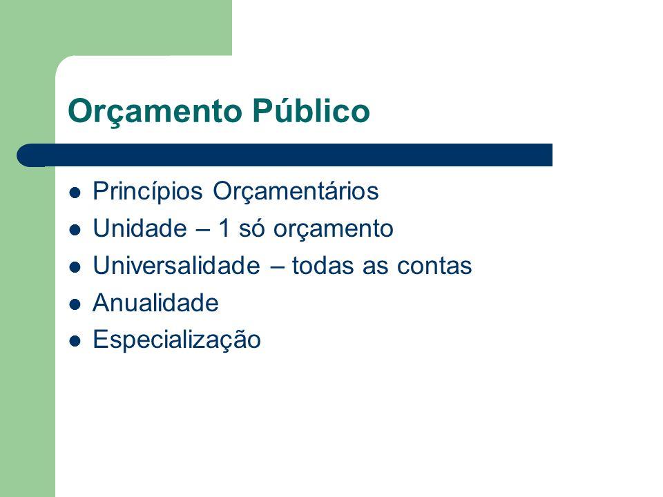 Orçamento Público Princípios Orçamentários Unidade – 1 só orçamento