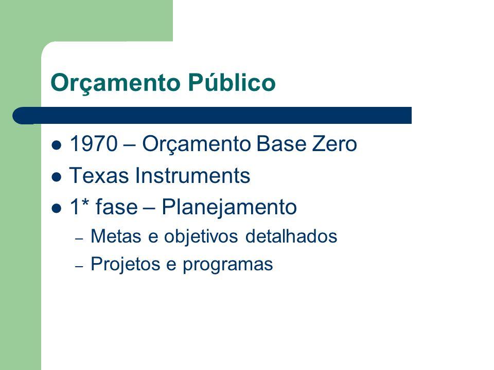 Orçamento Público 1970 – Orçamento Base Zero Texas Instruments
