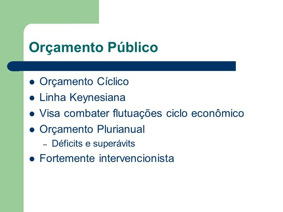 Orçamento Público Orçamento Cíclico Linha Keynesiana